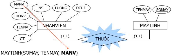 chuyen-mo-hinh-thuc-the-sang-mo-hinh-du-lieu-2
