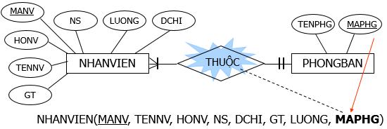 chuyen-mo-hinh-thuc-the-sang-mo-hinh-du-lieu-3