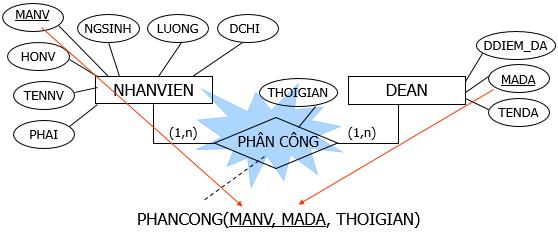 chuyen-mo-hinh-thuc-the-sang-mo-hinh-du-lieu-4