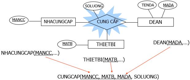 chuyen-mo-hinh-thuc-the-sang-mo-hinh-du-lieu-5