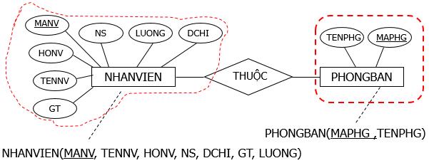chuyen-mo-hinh-thuc-the-sang-mo-hinh-du-lieu