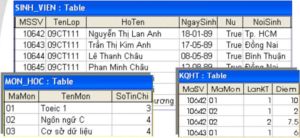 mô hình dữ liệu quan hệ